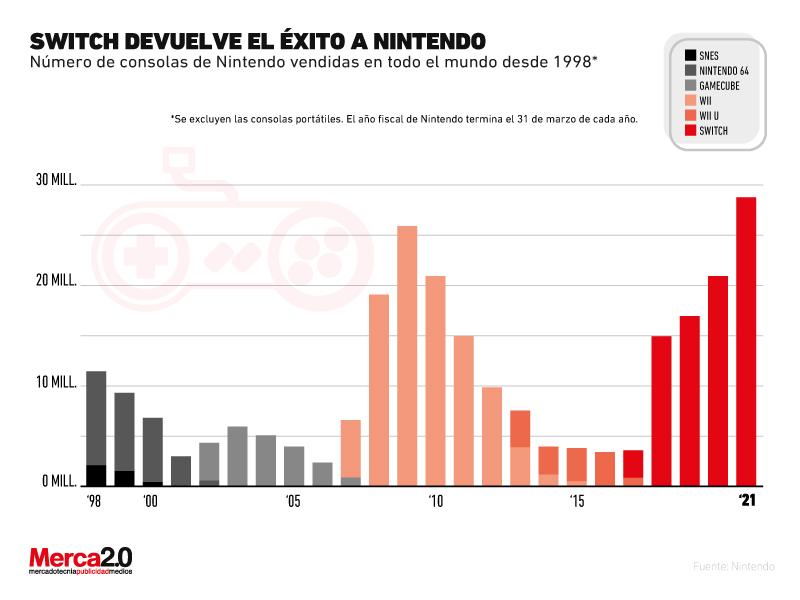 Gráfica del día: ¿El éxito de Nintendo se debe a Switch?