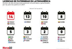 Gráfica: Licencias de paternidad en Latinoamerica