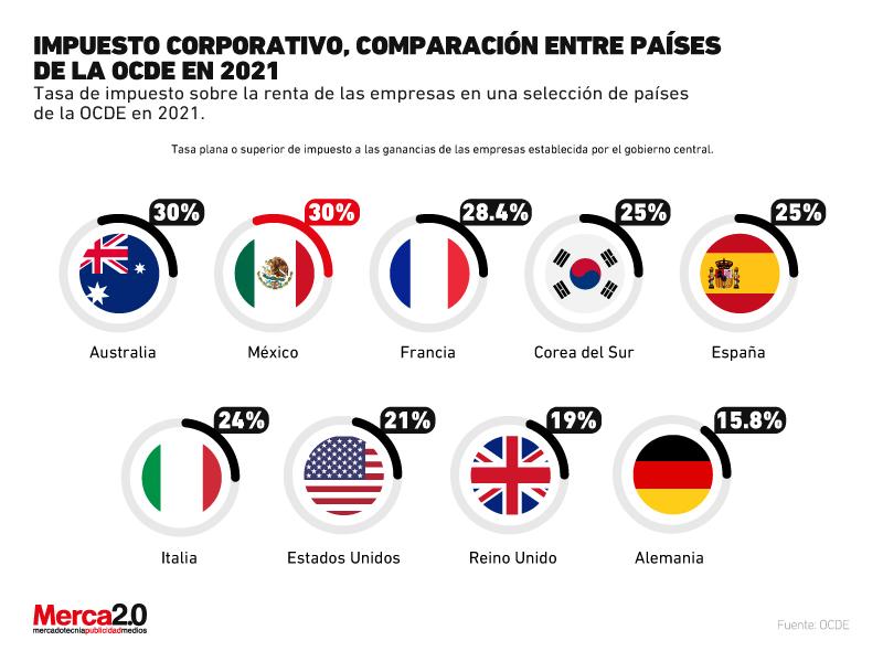 Gráfica del día: Impuesto corporativo entre países de la OCDE en 2021