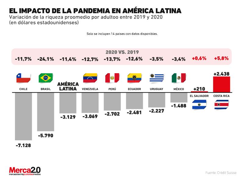 Economía latinoamericana y el Impacto de la pandemia por Covid 19