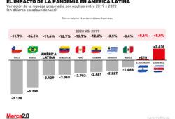 Repercusión de la Covid 19 en la economía latinoamericana