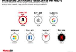 Gráfica del día: Ingresos por minuto de las grandes compañías