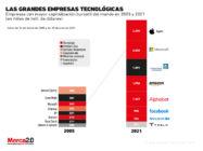 Gráfica del día: Empresas con mayor capitalización bursátil en el mundo