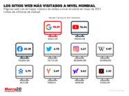 Gráfica del día: Estos son los sitios web más visitados a nivel mundial