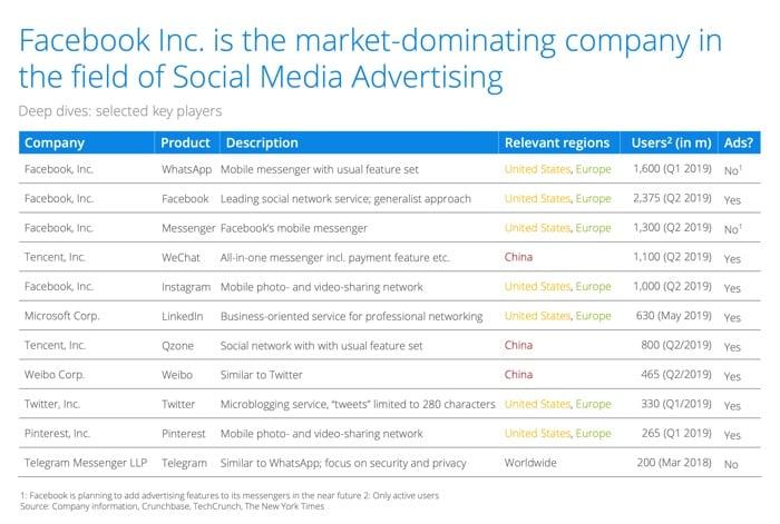 Top 6 Social Media Statistics For 2021 Marketers
