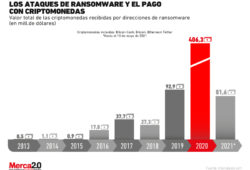 Ataques de ransomware y pagos de rescate con criptomonedas