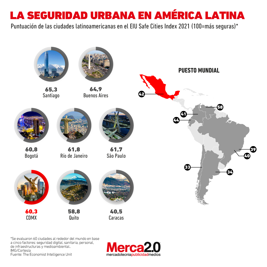 ciudades américa latina