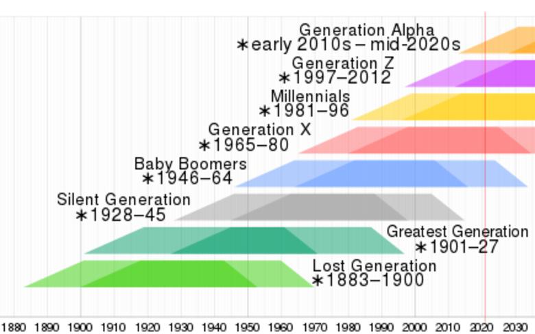 generaciones una por una