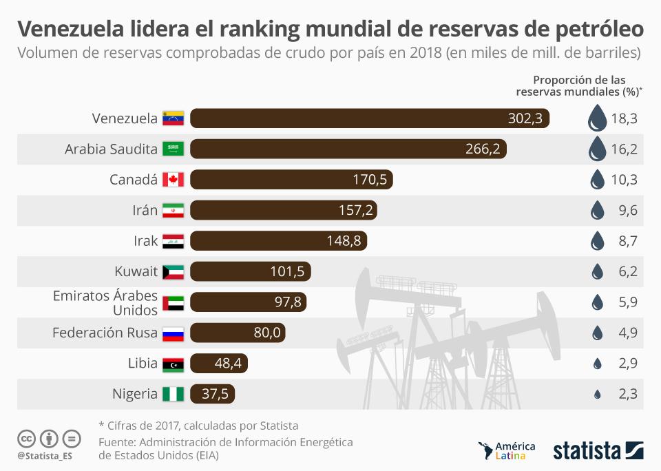 venezuela crudo reservas