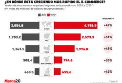 gráfica ecommerce