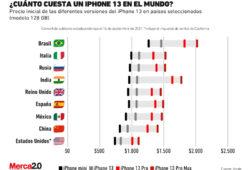 precio iphone 13