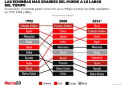 economías más grandes