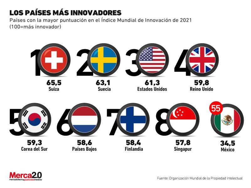 países más innovadores