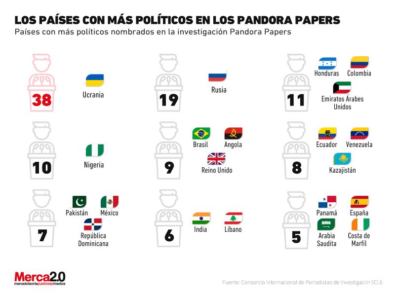 políticos en pandora papers