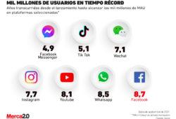 redes sociales usuarios activos