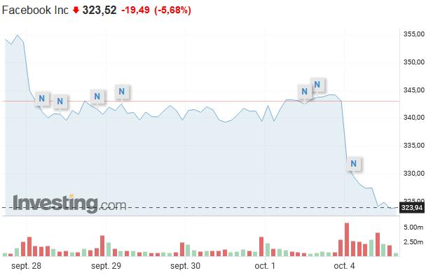 Se desploman las acciones de Facebook con la caída de Facebook, Instagram y Whatsapp