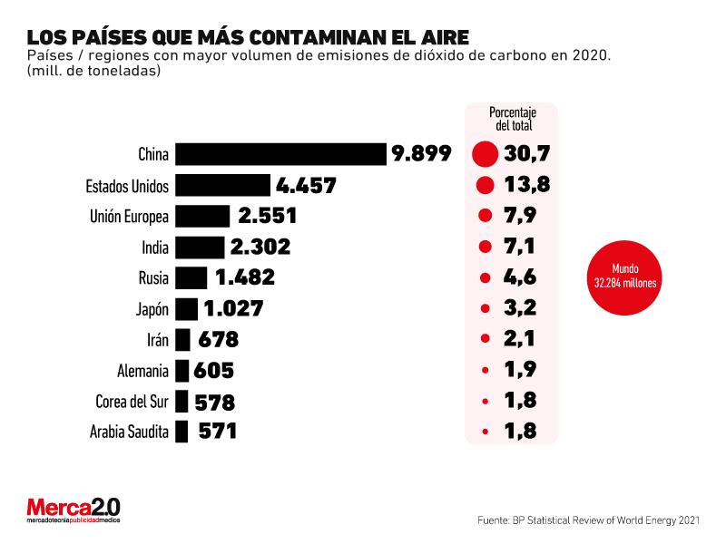 países que más contaminan